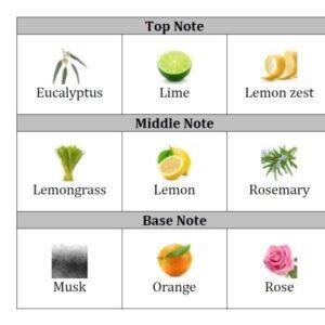 Lemon Sparkle CP Stable Fragrance oil
